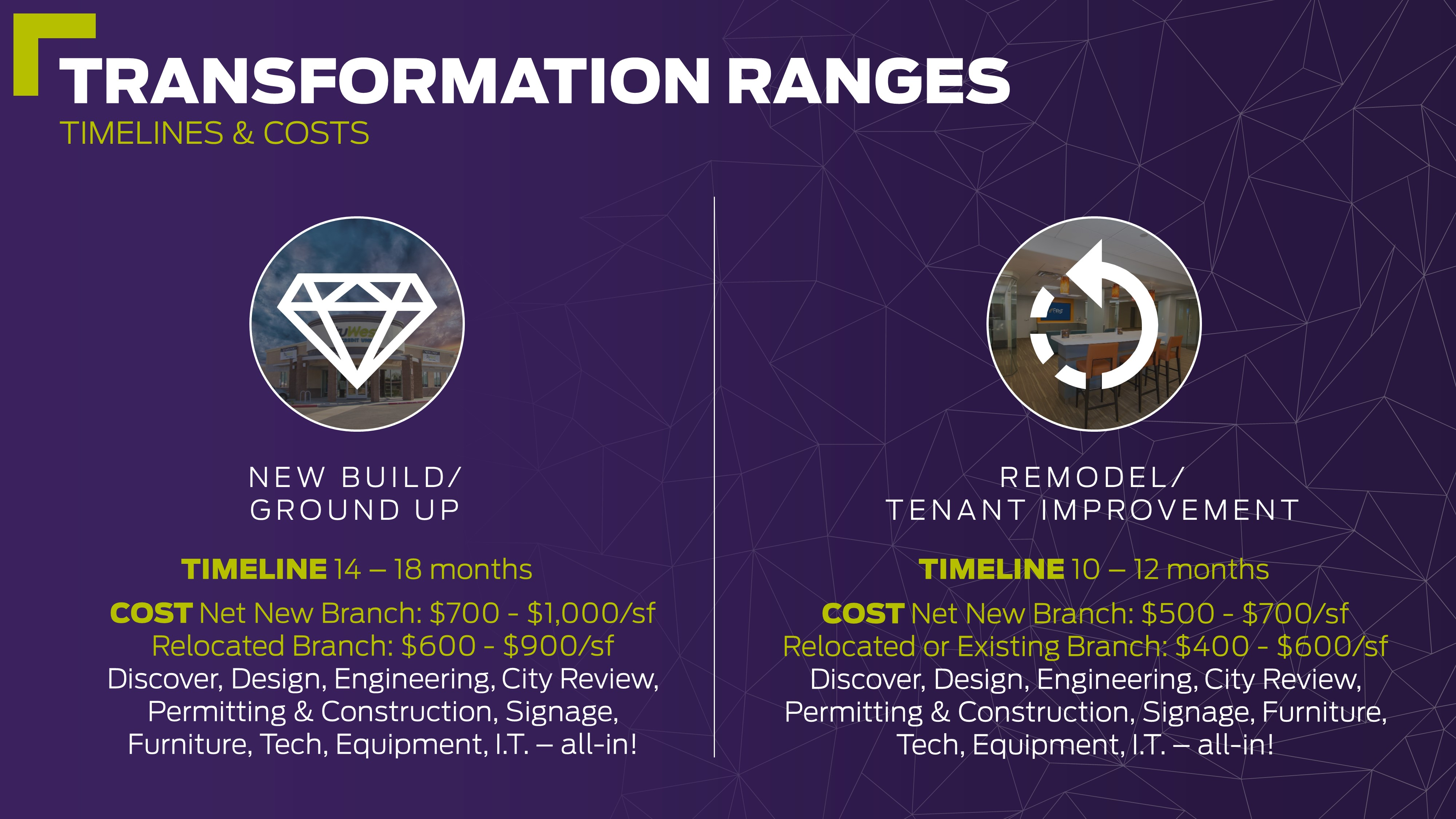 transformation ranges